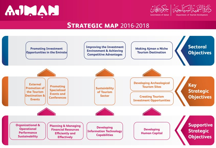 Strategic Plan  Ajman